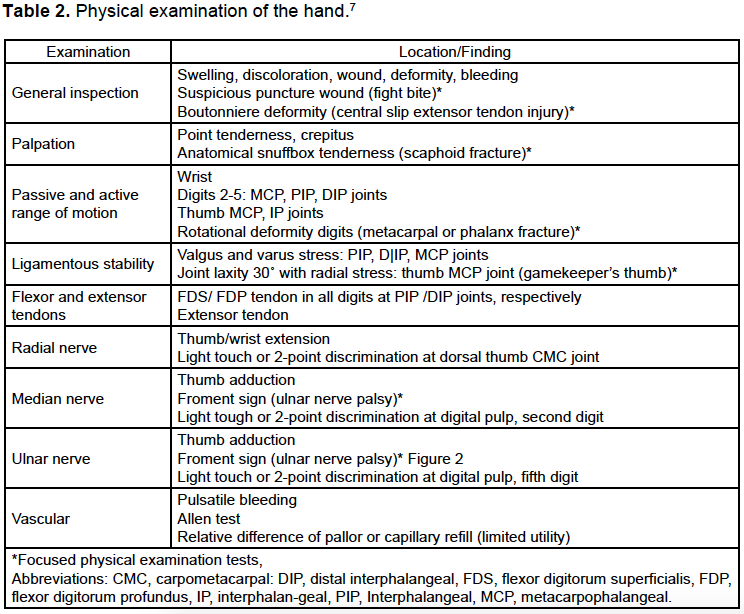 Egjves Acute Volar Wrist Injuries Evaluation And Management